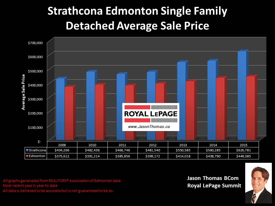 Strathcona homes for sale in Edmonton