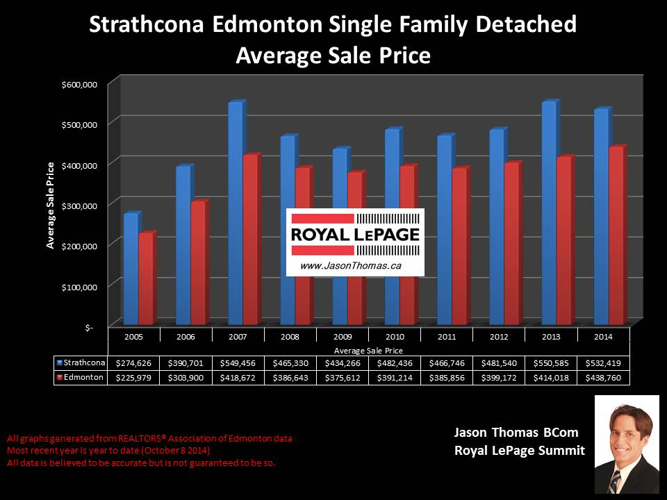 Strathcona homes for sale