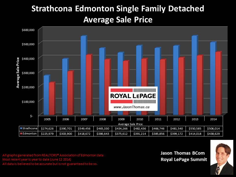 Strathcona Edmonton homes for sale