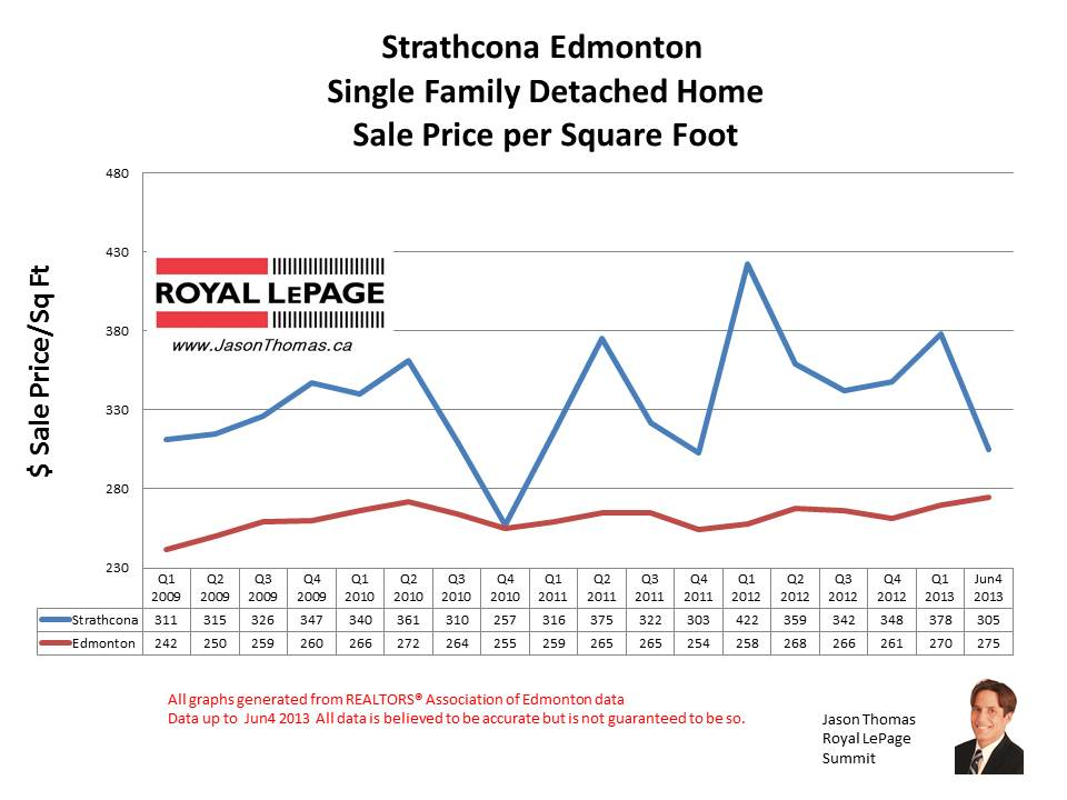 Strathcona home sale prices