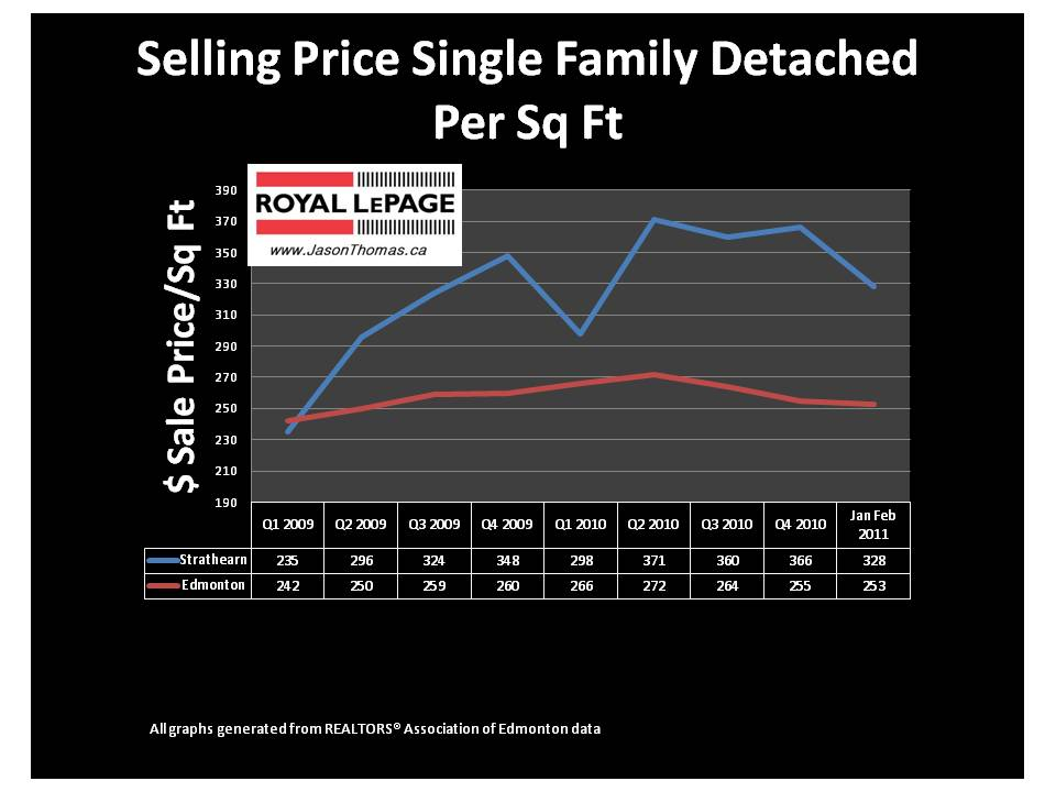 Strathearn Edmonton real estate average sale price per square foot MLS 2011