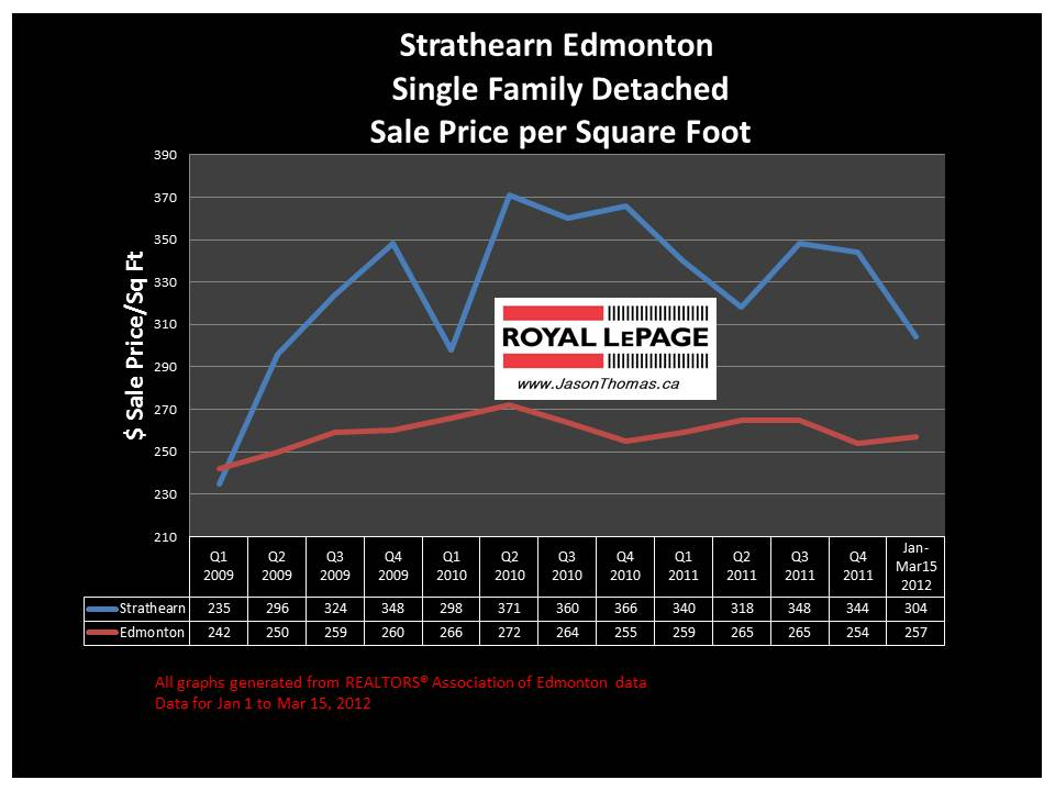 Strathearn Edmonton REal Estate price graph