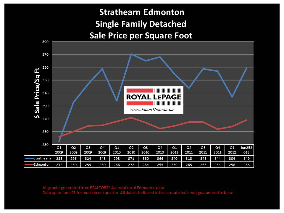 Strathearn Edmonton real estate average sold price chart