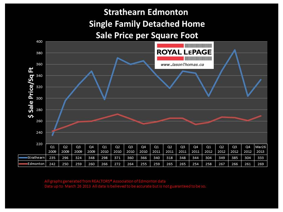 Strathearn home sale price