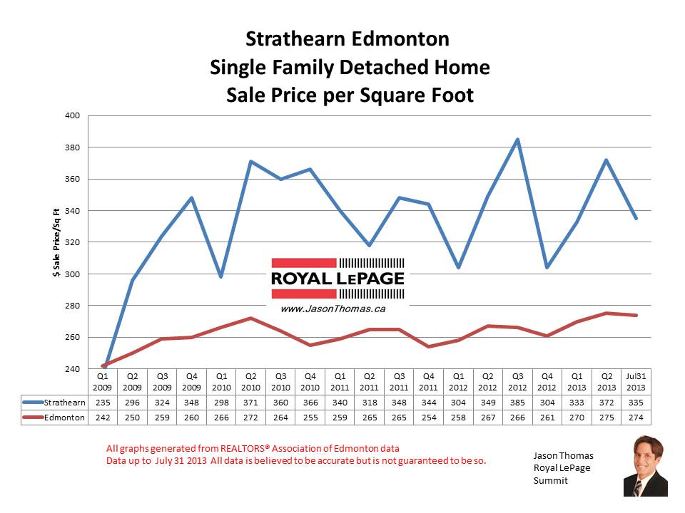 Strathearn Real estate sale prices