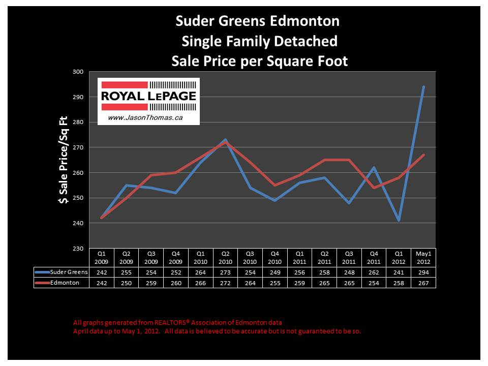 Suder Greens West Edmonton Real estate