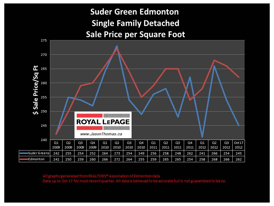 Suder Greens home sale price graph