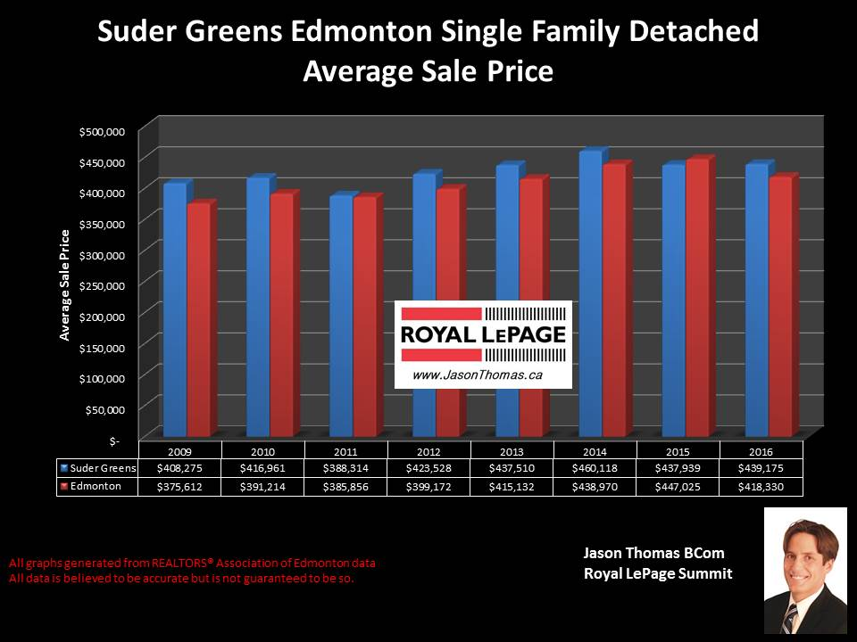 Suder Greens West Edmonton home selling price graph