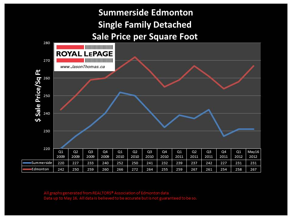 Summerside Edmonton real estate selling price graph