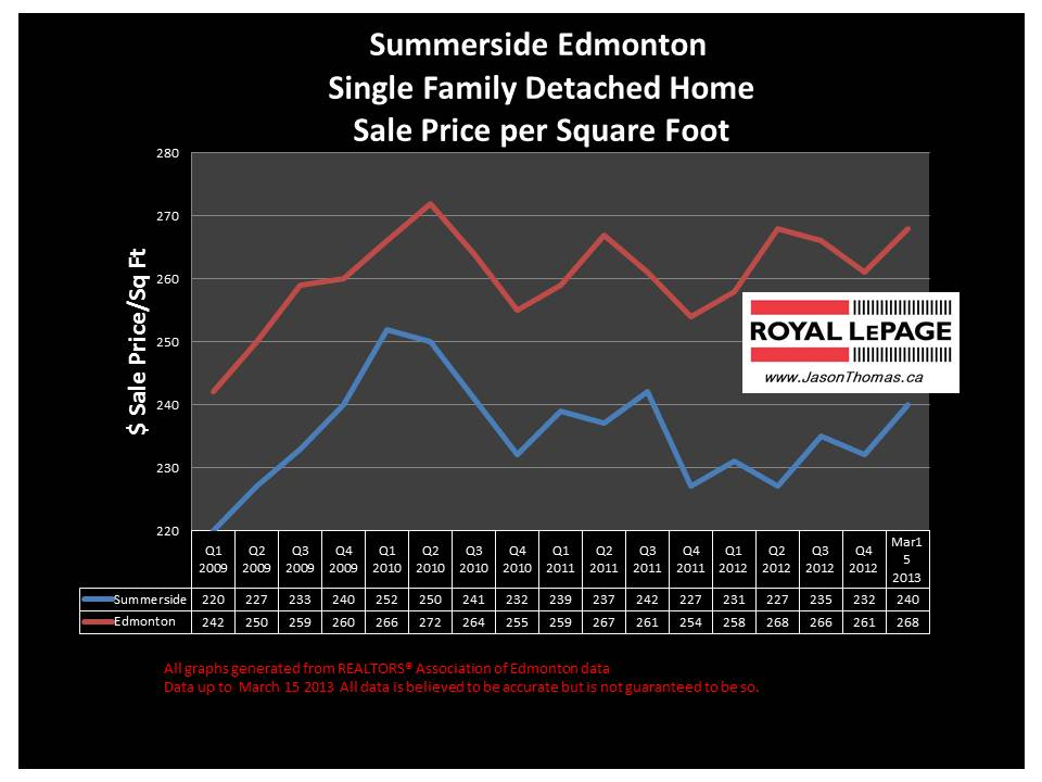 Summerside home sale price graph Edmonton