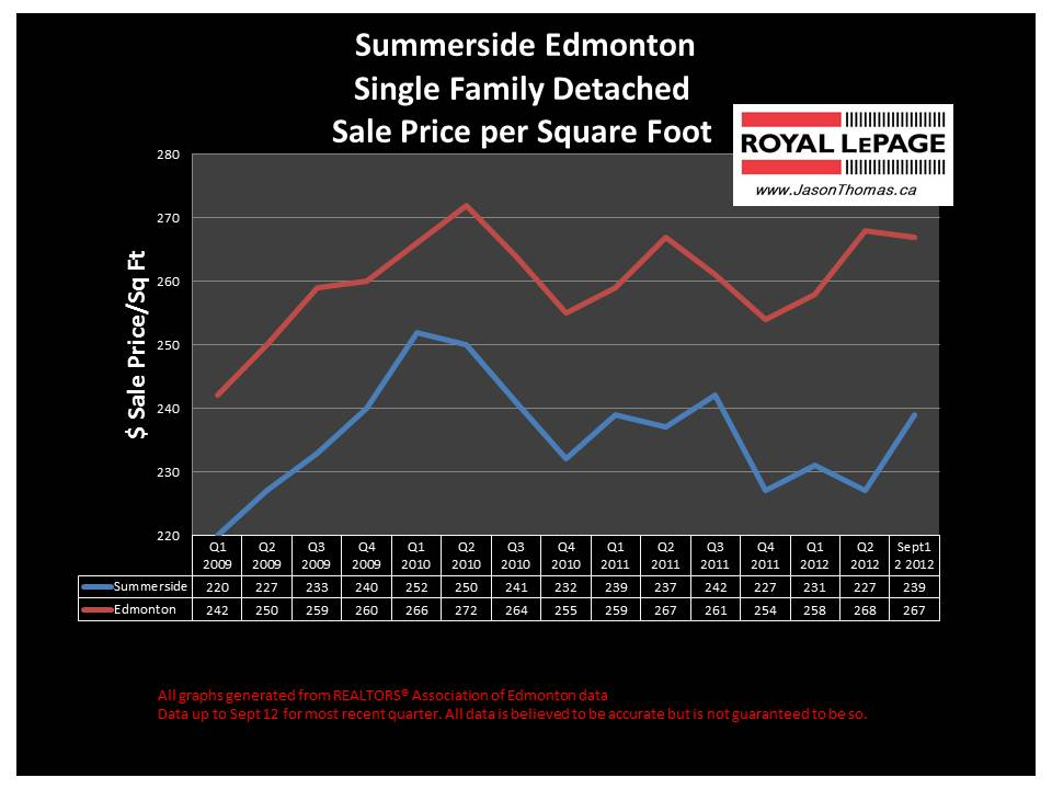 Summerside real estate house sale price graph