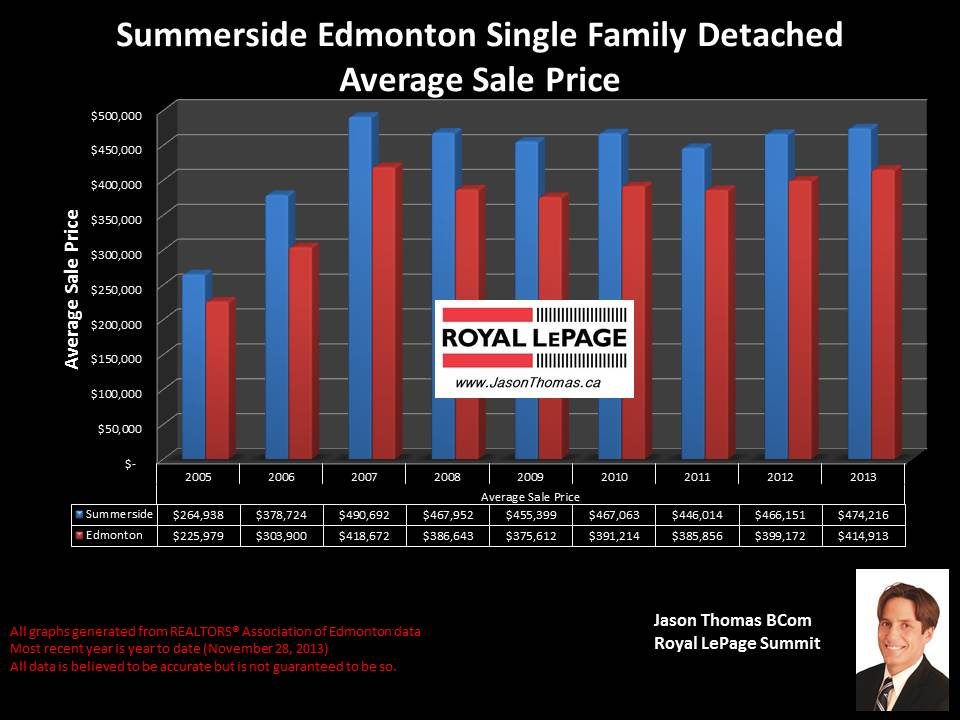 Summerside Edmonton average home sale price graph 2005 to 2013