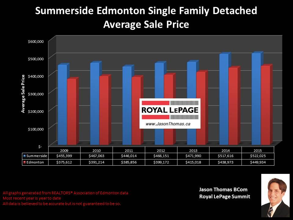 Summerside Edmonton home sale prices