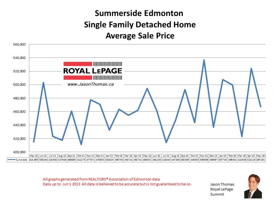 Summerside Edmonton real estate