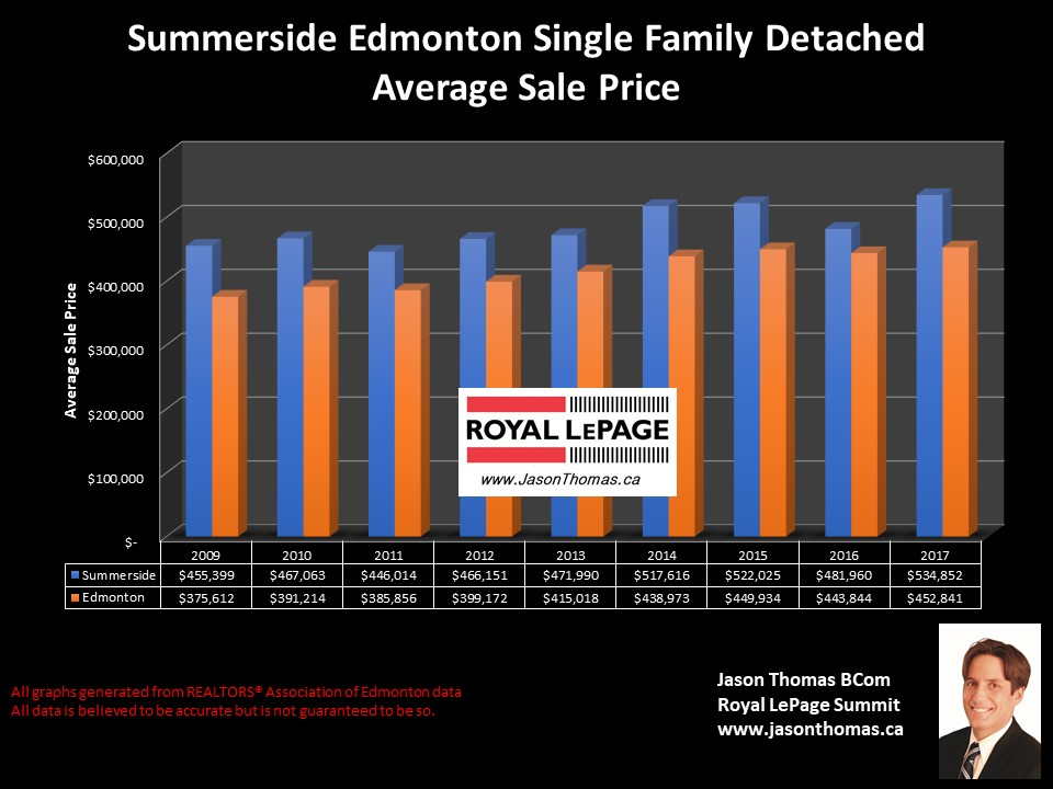 Summerside Edmonton home selling price graph