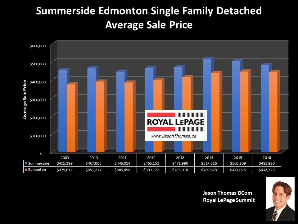 Summerside homes for sale price graph in Edmonton