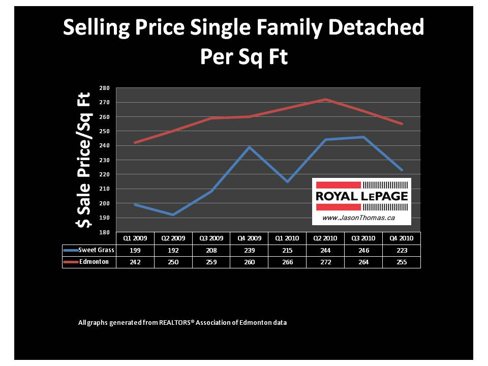 Image Result For Sod Price Per Square Foot