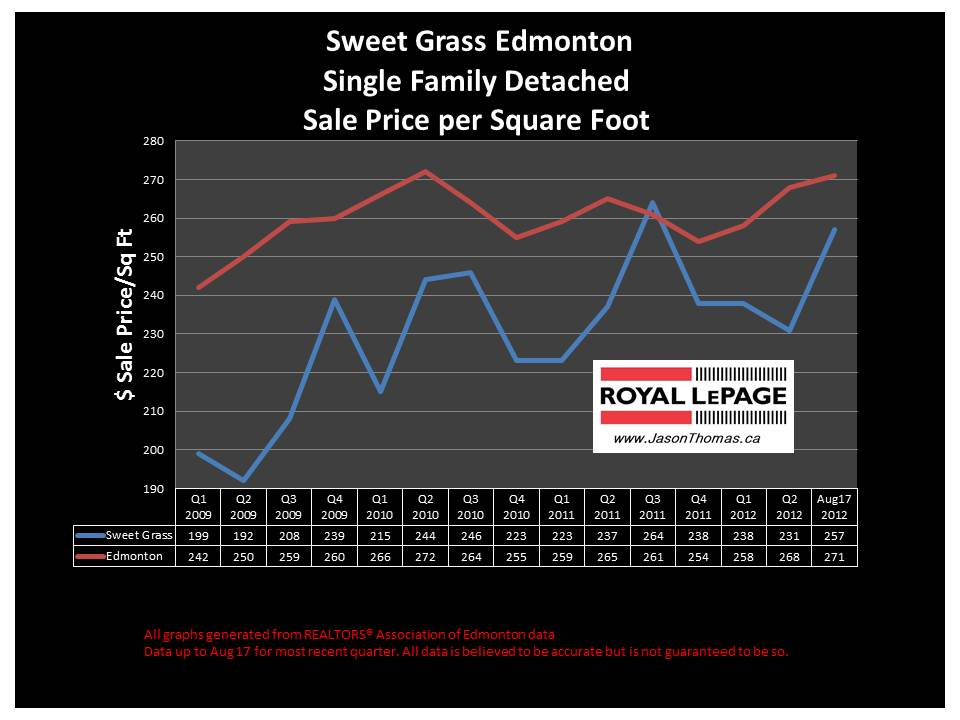 Sweet Grass Edmonton real estate house sale price chart
