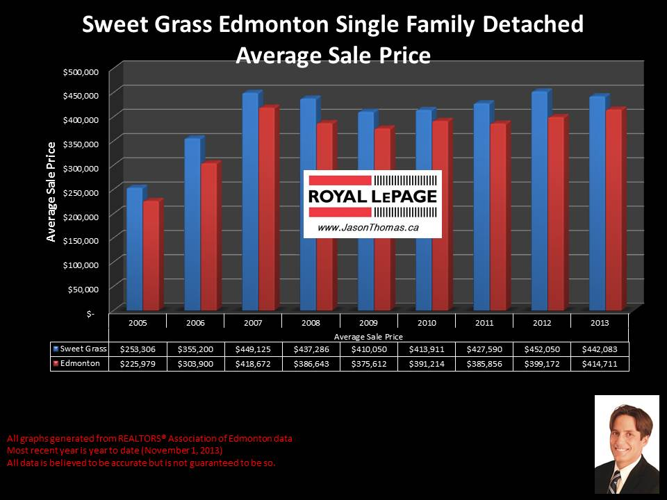 Sweet Grass average home sale price graph 2005 to 2013