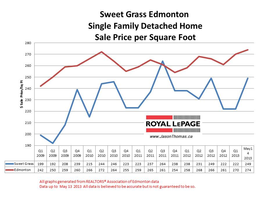 Sweet Grass home sale prices