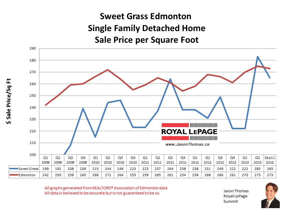 Sweet Grass Home Sales