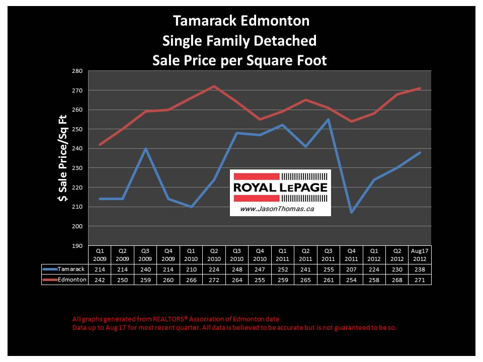 Tamarack Edmonton real estate house sale price graph