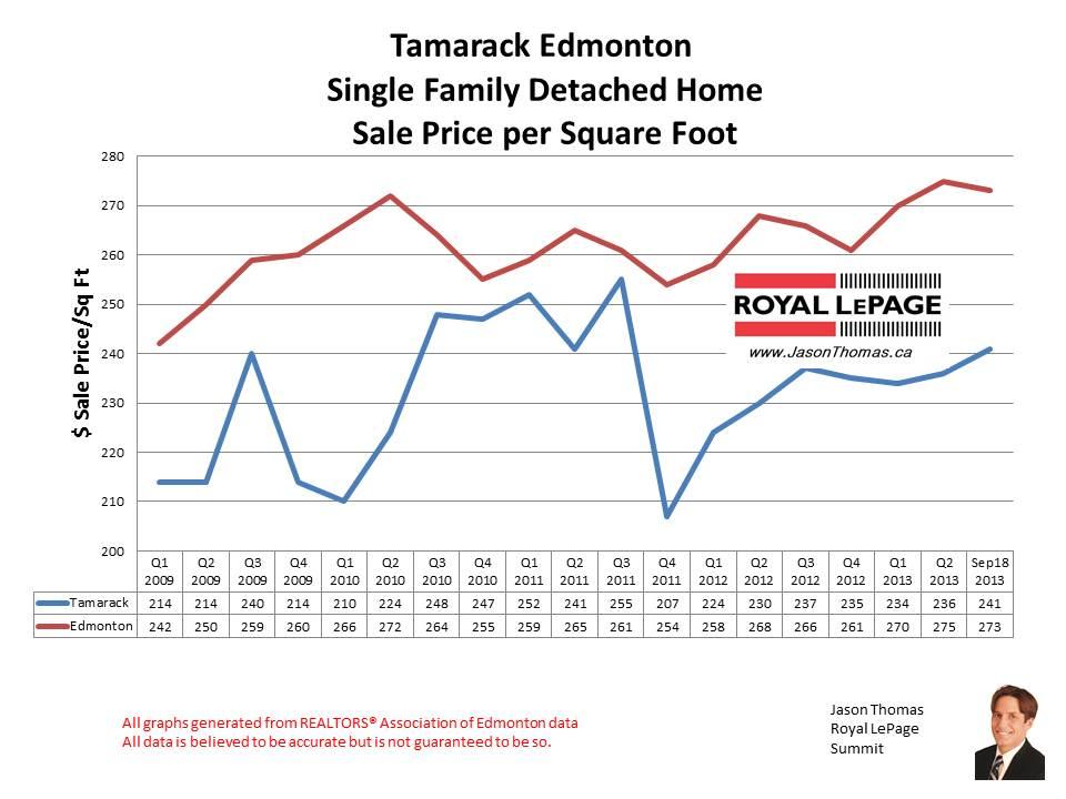 Tamarack Edmonton home sales