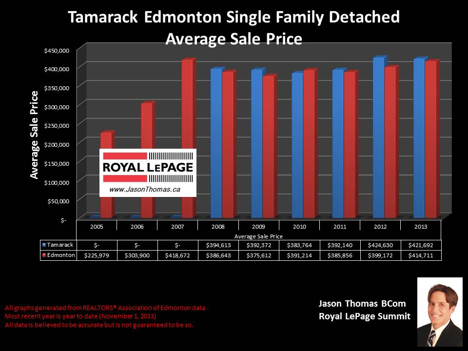 Tamarack Edmonton average home sale price graph 2008 2013