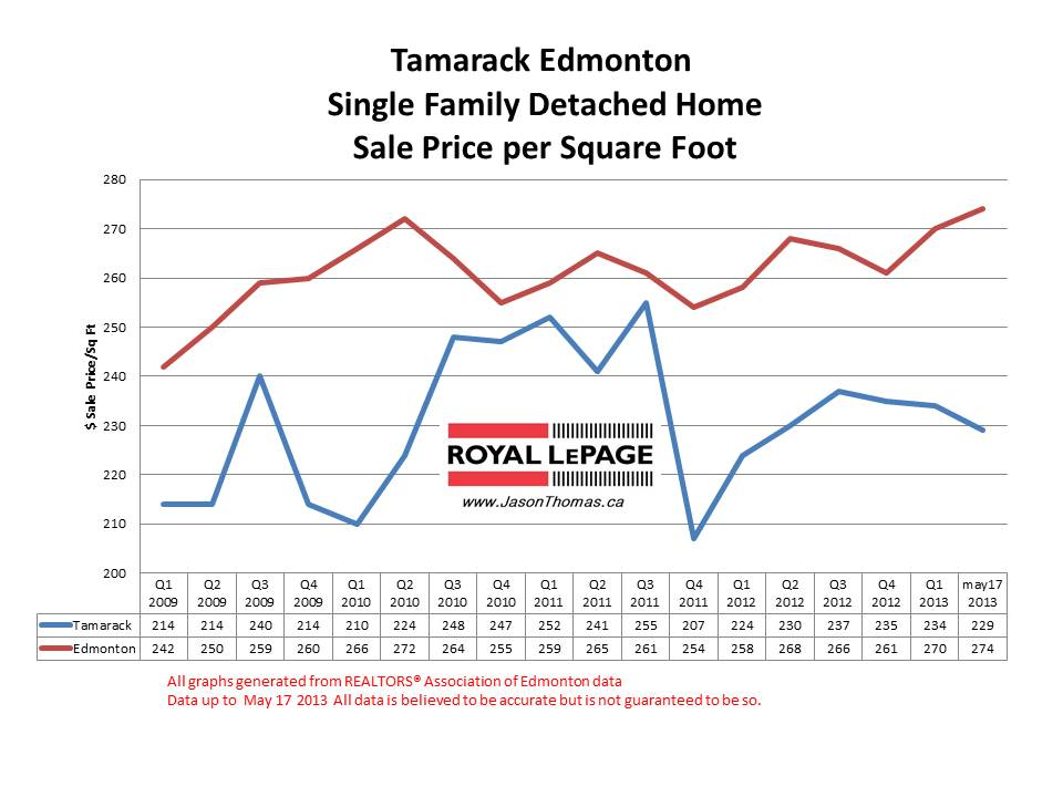 Tamarack Home Sale Prices