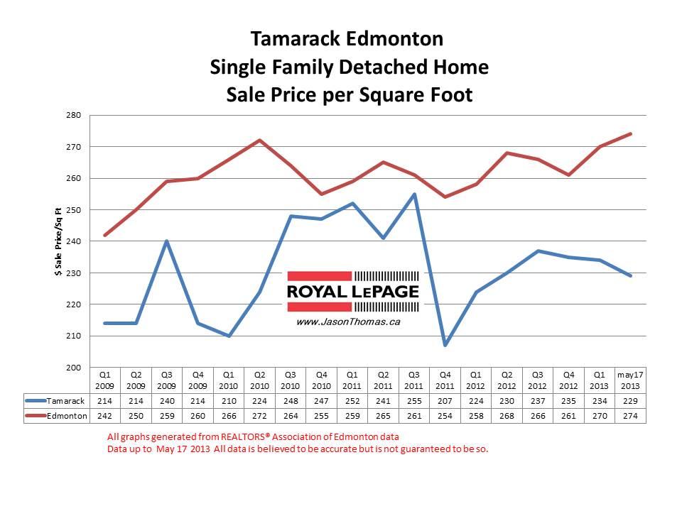 Tamarack Home Sale Prices