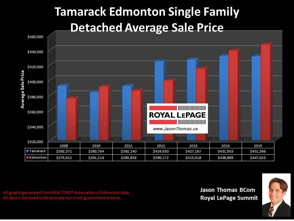 Tamarack average selling price graph in Edmonton