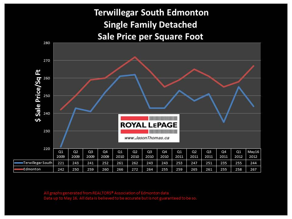 Terwillegar South Riverbend real estate sale price graph