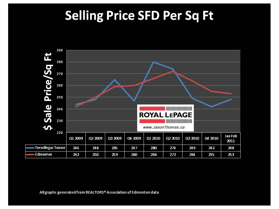 Terwillegar Towne Edmonton Real estate average sale price per square foot 2011