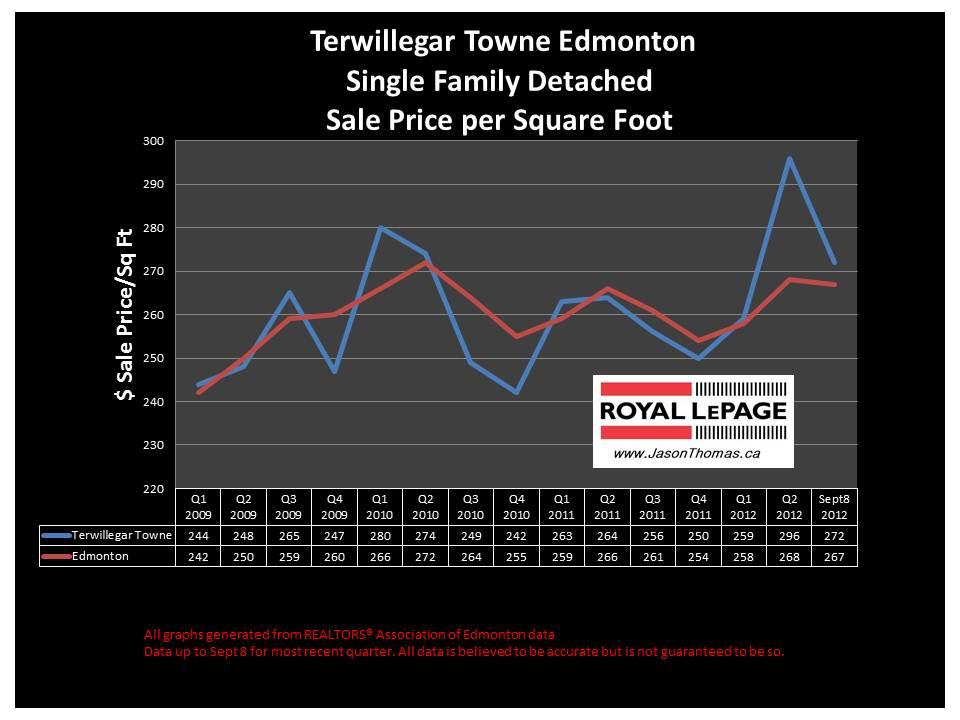 Terwillegar Towne Real Estate