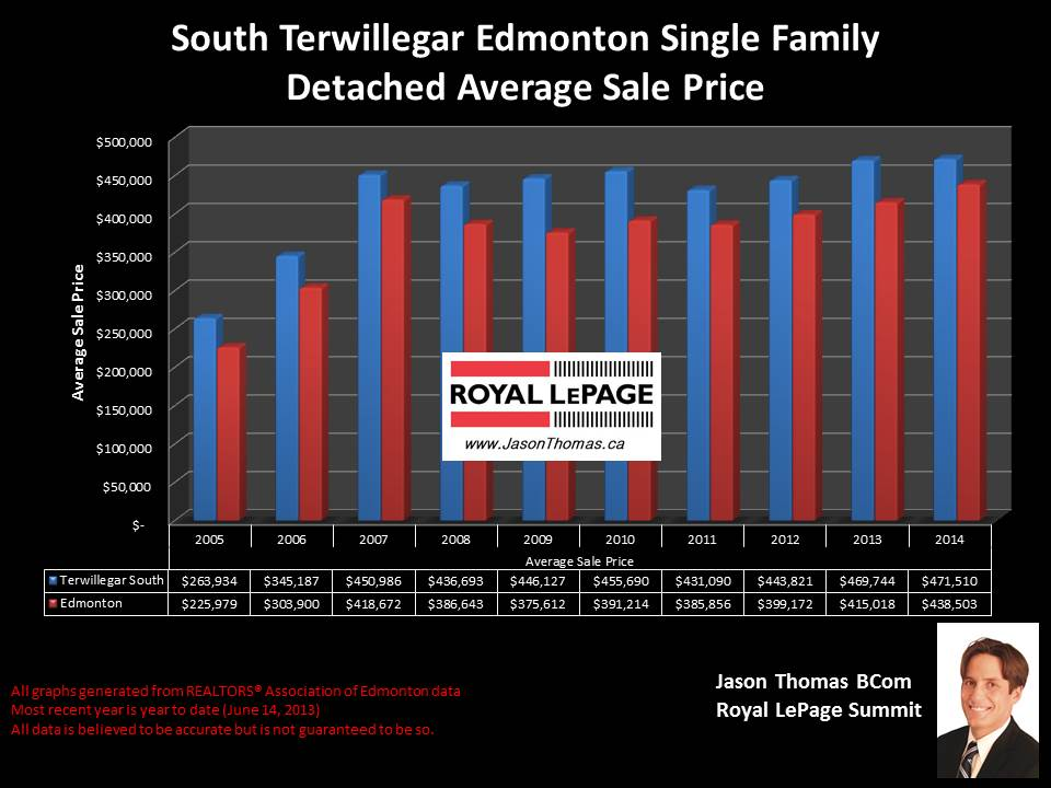 South Terwillegar homes for sale
