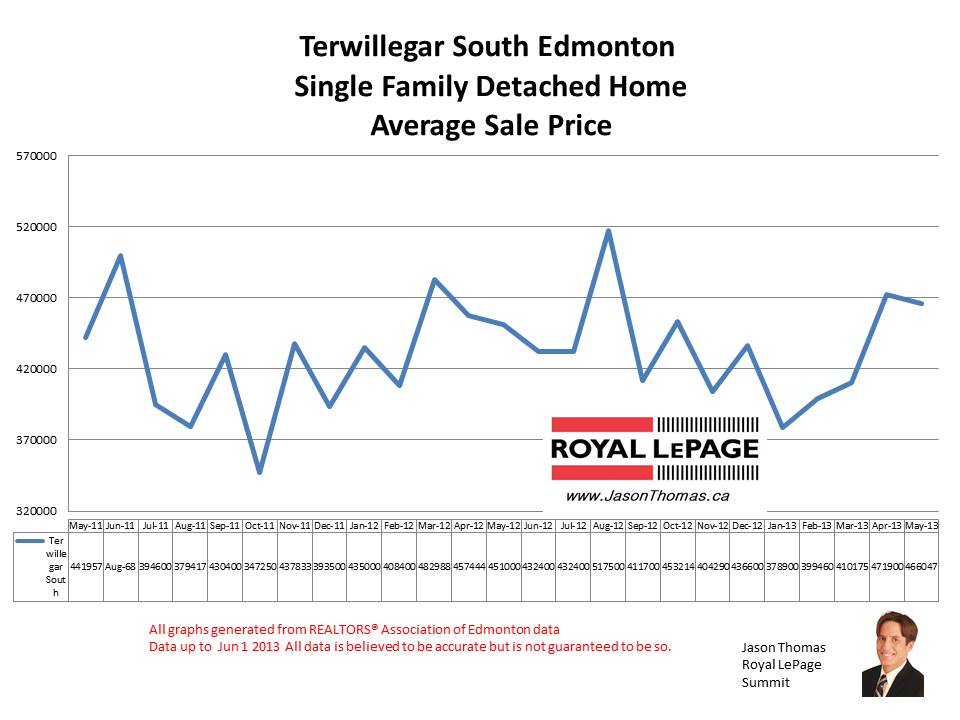 Terwillegar South Sandalwood Real estate prices