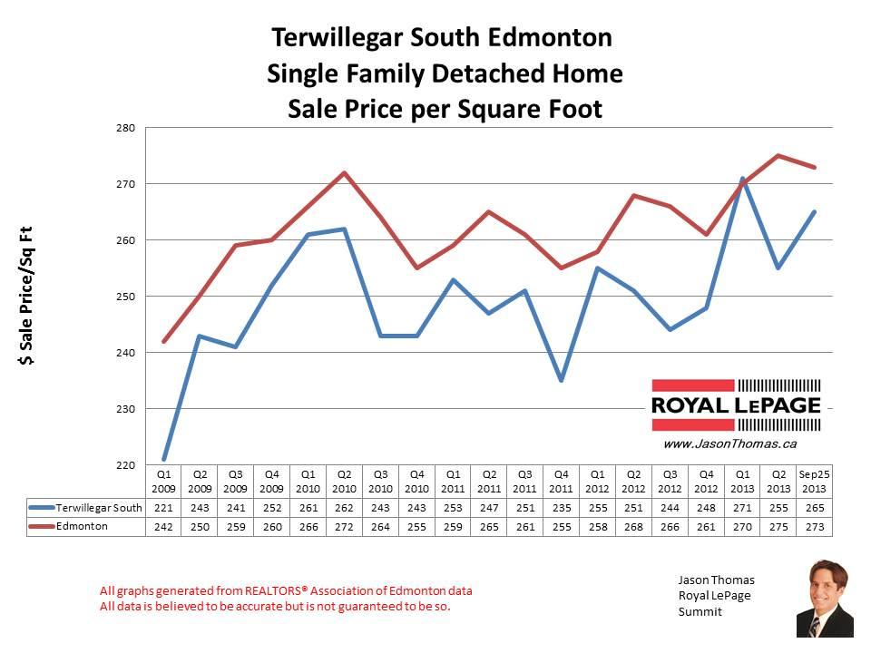 Terwillegar Gardens home sales