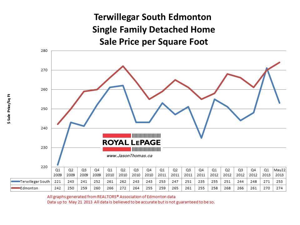 Terwillegar South home sale prices