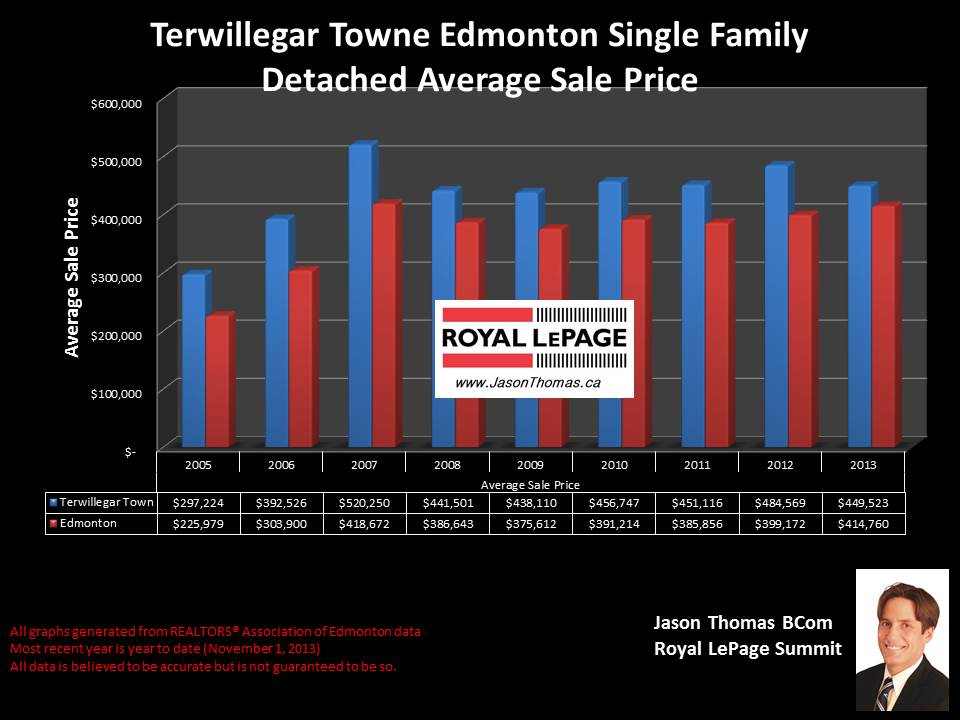 Terwillegar Towne average house sale price graph historical 2005 to 2013