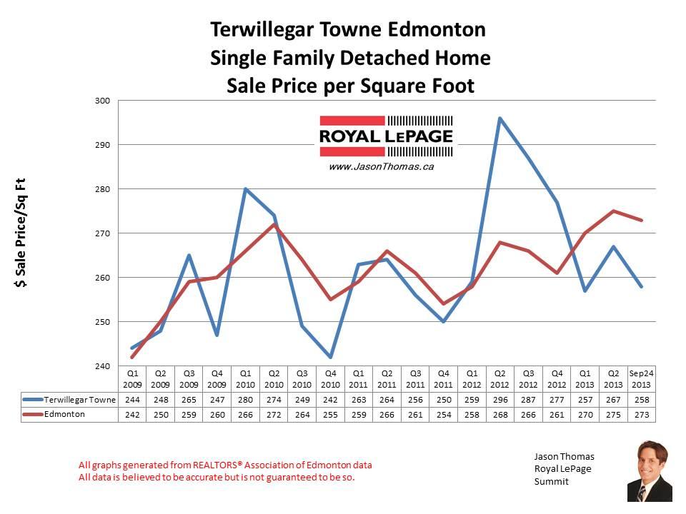 Terwillegar Towne Home sales