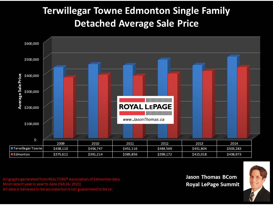 Terwillegar Towne homes for sale in Edmonton