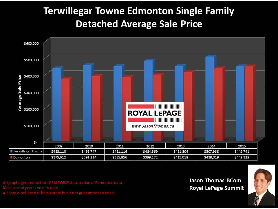 Terwillegar Towne homes for sale