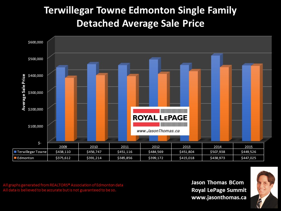Terwillegar  Towne homes for sale price graph in Edmonton