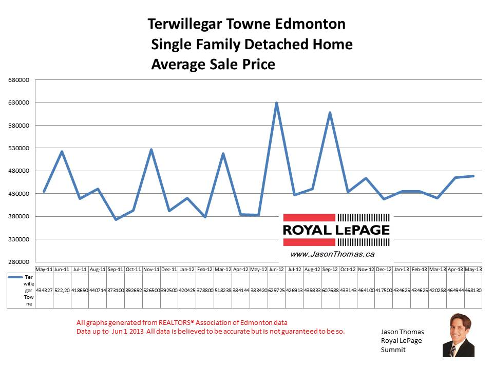 Terwillegar Towne real estate sale prices