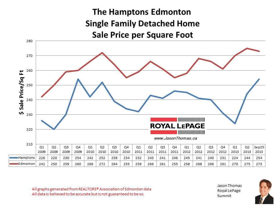 The Hamptons West Edmonton home sales