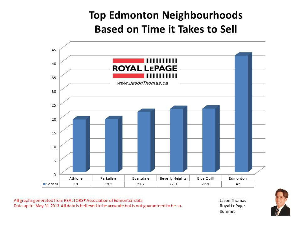Top edmonton neighbourhoods