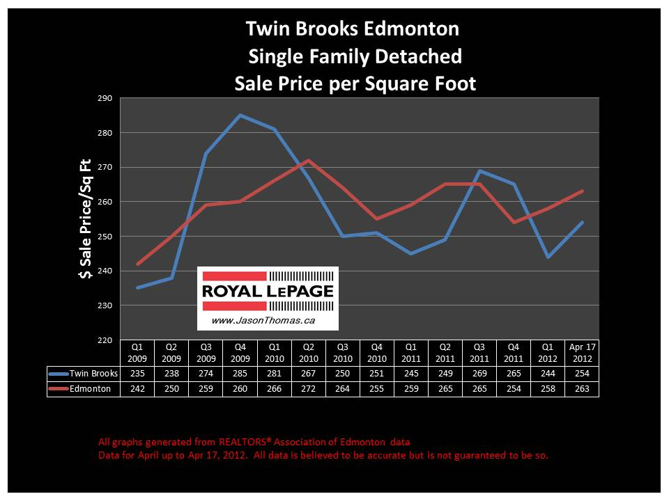 Twin Brooks Edmonton real estate average house sale price graph