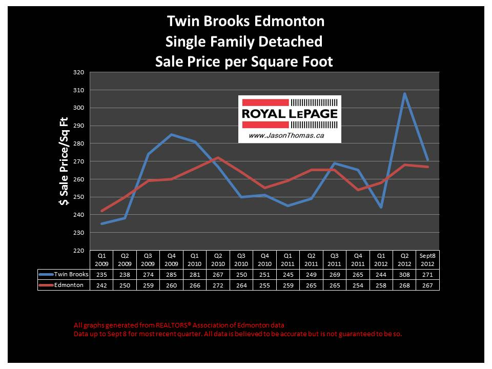 Twin Brooks Real Estate