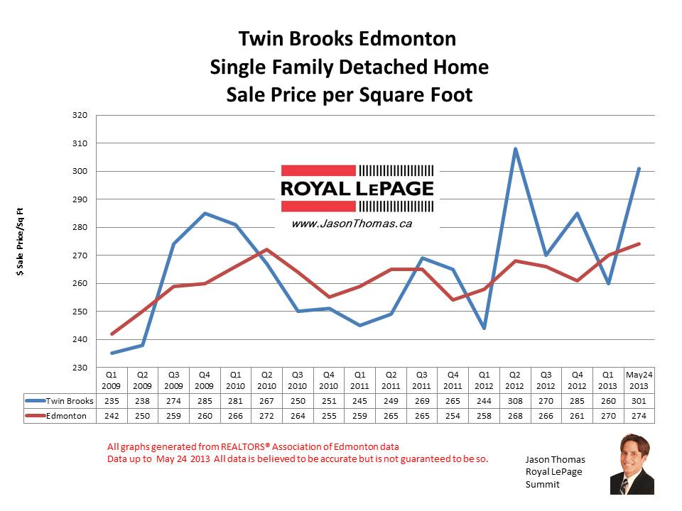 twin Brooks home sale prices
