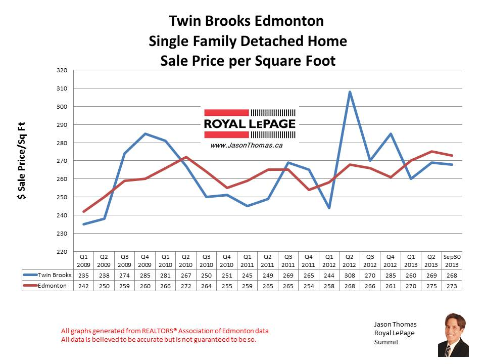 Twin Brooks home sales